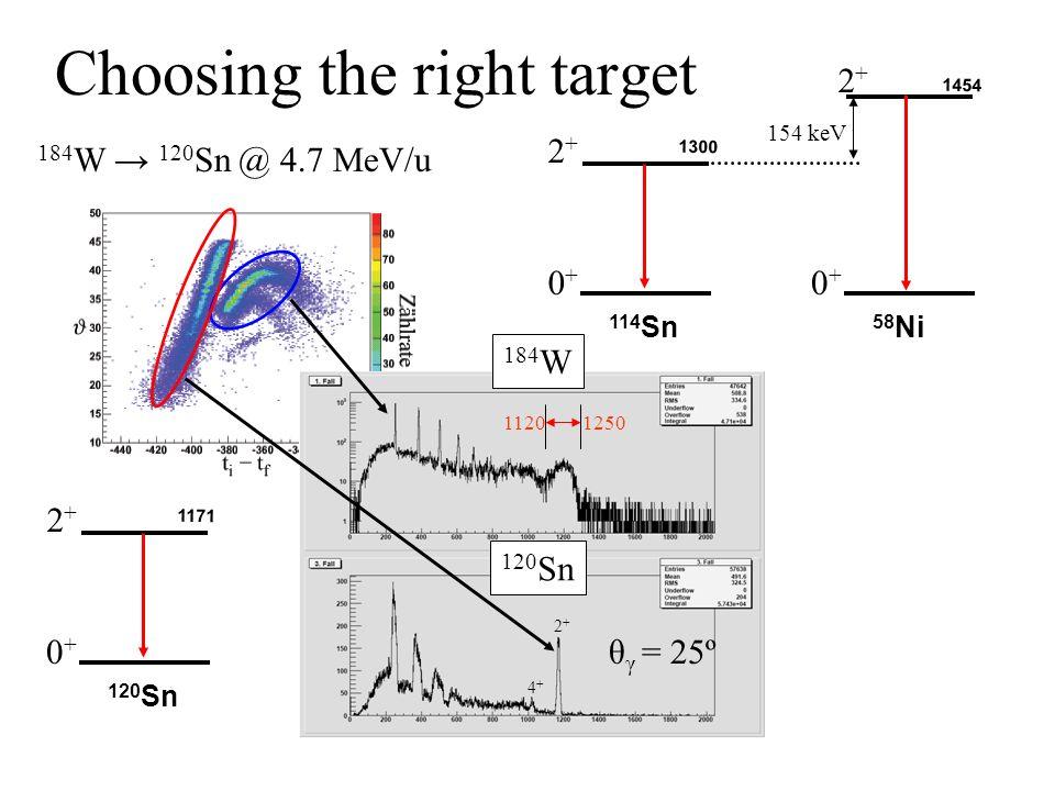 Choosing the right target 184 W 120 Sn @ 4.7 MeV/u 120 Sn 1171 11201250 2+2+ 0+0+ 114 Sn 1300 2+2+ 0+0+ 58 Ni 1454 2+2+ 0+0+ 154 keV θ γ = 25º 120 Sn