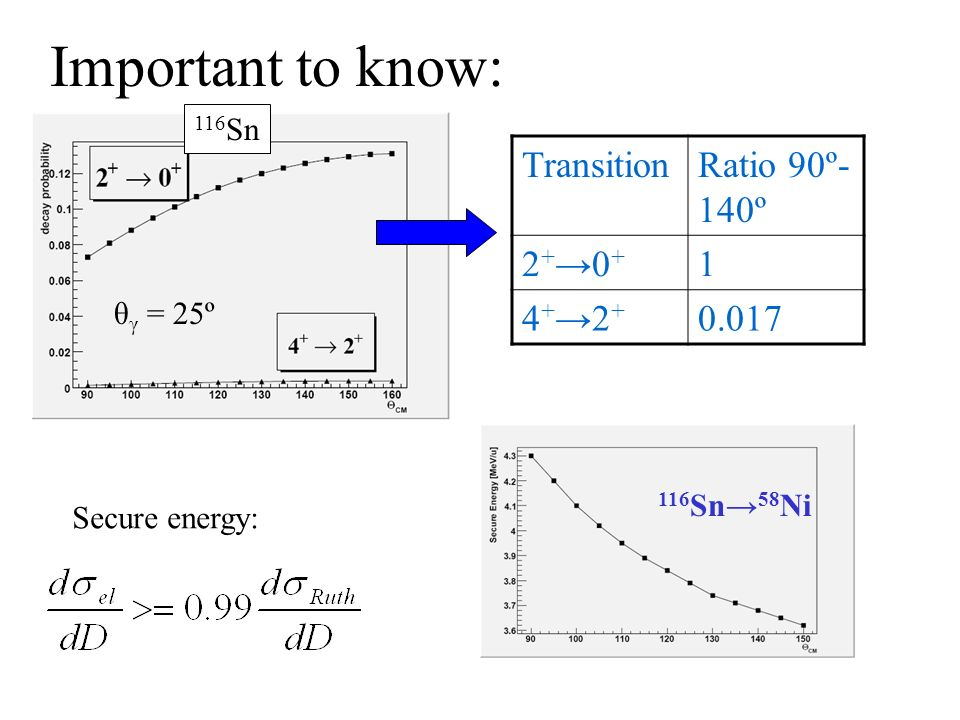 TransitionRatio 90º- 140º 2+0+2+0+ 1 4+2+4+2+ 0.017 Important to know: 116 Sn Secure energy: 116 Sn 58 Ni θ γ = 25º