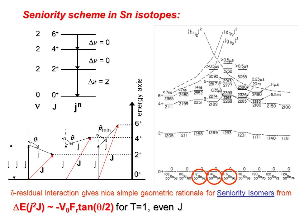 Seniority scheme in Sn isotopes: E(j 2 J) ~ -V 0 F r tan( /2) for T=1, even J E(j 2 J) ~ -V 0 F r tan( /2) for T=1, even J -residual interaction gives