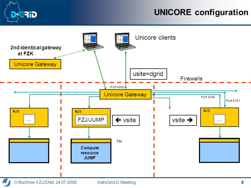O.Büchner, FZJ/ZAM, 24.07.2006 AstroGrid-D Meeting 8 UNICORE configuration Unicore clients Firewalls Unicore Gateway NJS FZJ/JUMP Compute resource JUMP NJS … … usite=dgrid vsite Unicore Gateway 2nd identical gateway at FZK Port 4009 Port 8181 TSI
