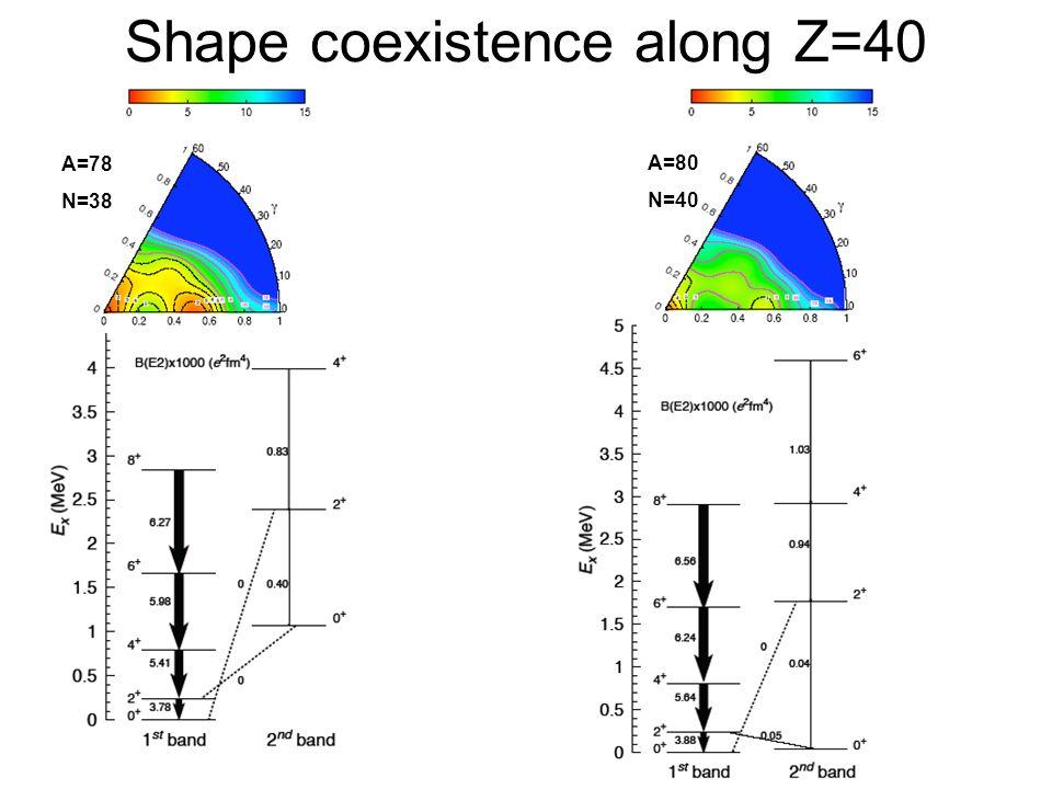 Shape coexistence along Z=40 A=78 N=38 A=80 N=40