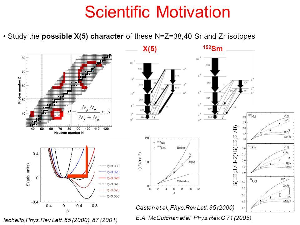 Scientific Motivation Study the possible X(5) character of these N=Z=38,40 Sr and Zr isotopes E.A. McCutchan et al. Phys.Rev.C 71 (2005) Casten et al.
