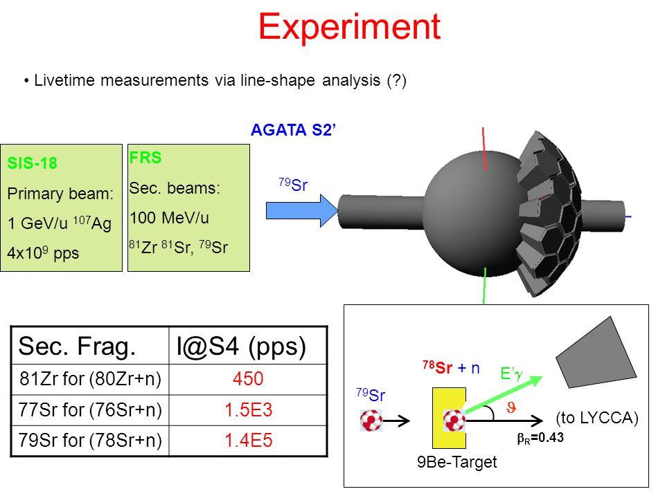 Experiment Livetime measurements via line-shape analysis (?) SIS-18 Primary beam: 1 GeV/u 107 Ag 4x10 9 pps 79 Sr AGATA S2 9Be-Target R =0.43 E 79 Sr