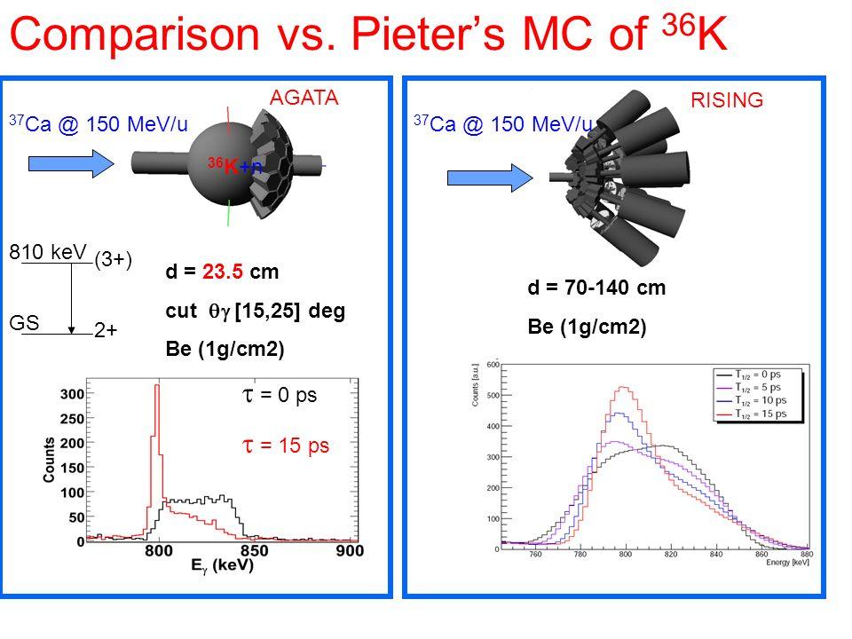 Comparison vs. Pieters MC of 36 K d = 23.5 cm cut [15,25] deg Be (1g/cm2) 37 Ca @ 150 MeV/u 36 K+n 2+ (3+) 810 keV GS = 0 ps = 15 ps d = 70-140 cm Be