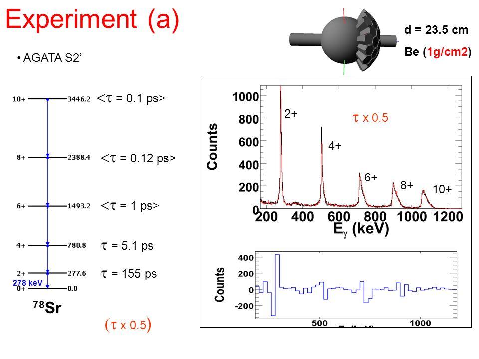 Experiment (a) AGATA S2 = 155 ps d = 23.5 cm Be (1g/cm2) x 0.5 ) = 5.1 ps x 0.5 278 keV 2+ 4+ 6+ 8+ 10+ = 1 ps> = 0.12 ps> = 0.1 ps> 78 Sr