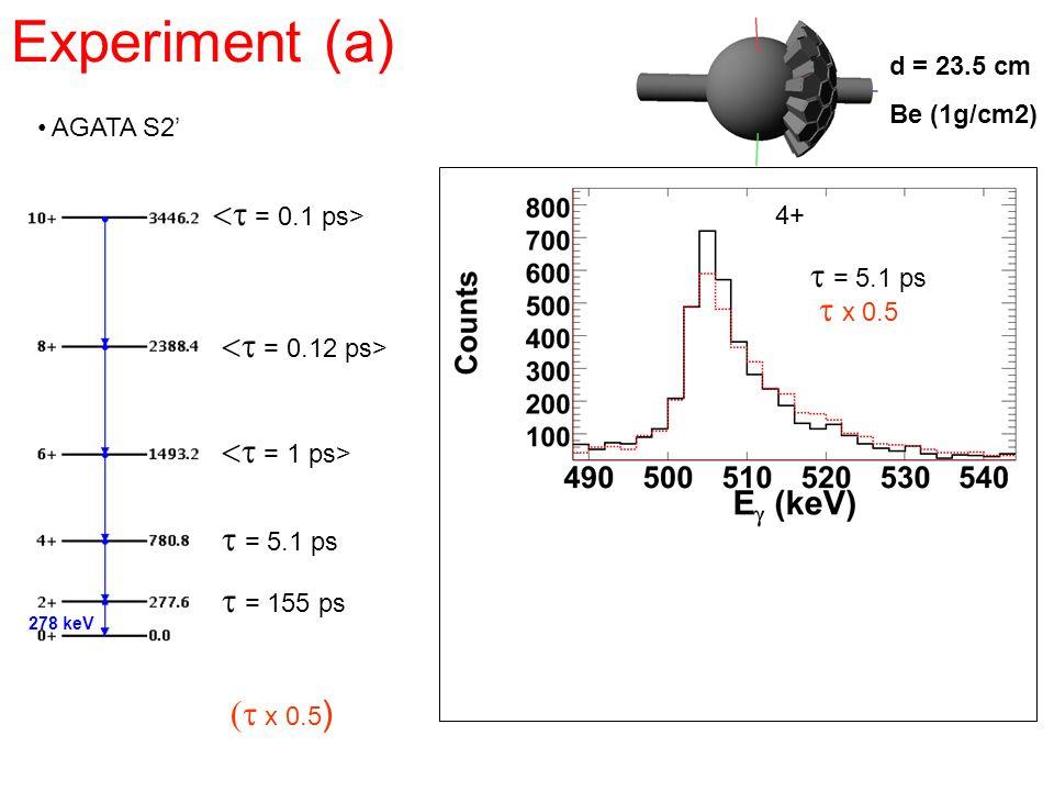 Experiment (a) AGATA S2 = 155 ps d = 23.5 cm Be (1g/cm2) x 0.5 ) = 5.1 ps x 0.5 278 keV 4+ = 1 ps> = 0.12 ps> = 0.1 ps> = 5.1 ps