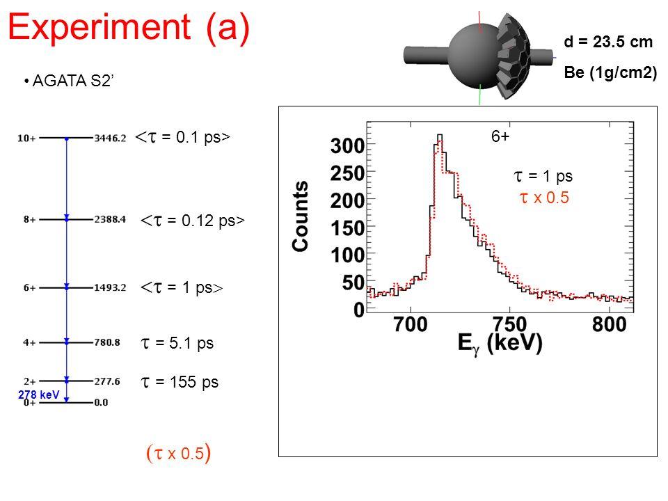 Experiment (a) AGATA S2 = 155 ps d = 23.5 cm Be (1g/cm2) x 0.5 ) = 5.1 ps x 0.5 278 keV 6+ = 1 ps = 0.12 ps> = 0.1 ps> = 1 ps