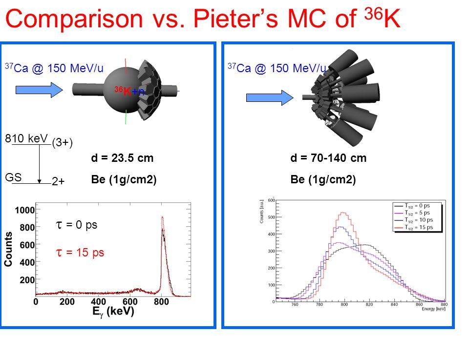 Comparison vs. Pieters MC of 36 K d = 23.5 cm Be (1g/cm2) 37 Ca @ 150 MeV/u 36 K+n 2+ (3+) 810 keV GS d = 70-140 cm Be (1g/cm2) 37 Ca @ 150 MeV/u = 0