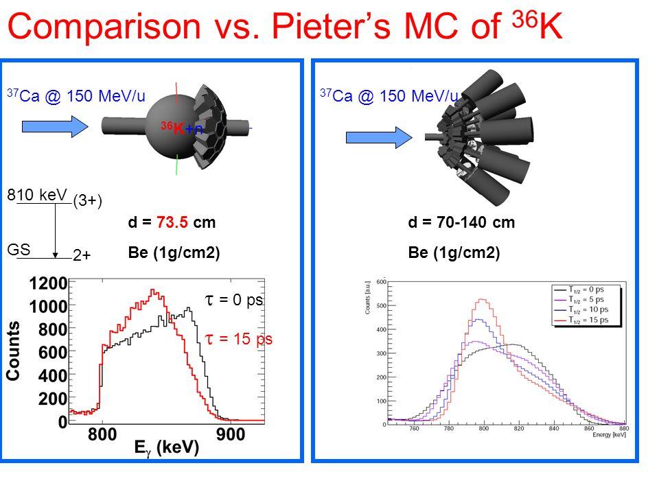 Comparison vs. Pieters MC of 36 K d = 73.5 cm Be (1g/cm2) 37 Ca @ 150 MeV/u 36 K+n 2+ (3+) 810 keV GS d = 70-140 cm Be (1g/cm2) 37 Ca @ 150 MeV/u = 0
