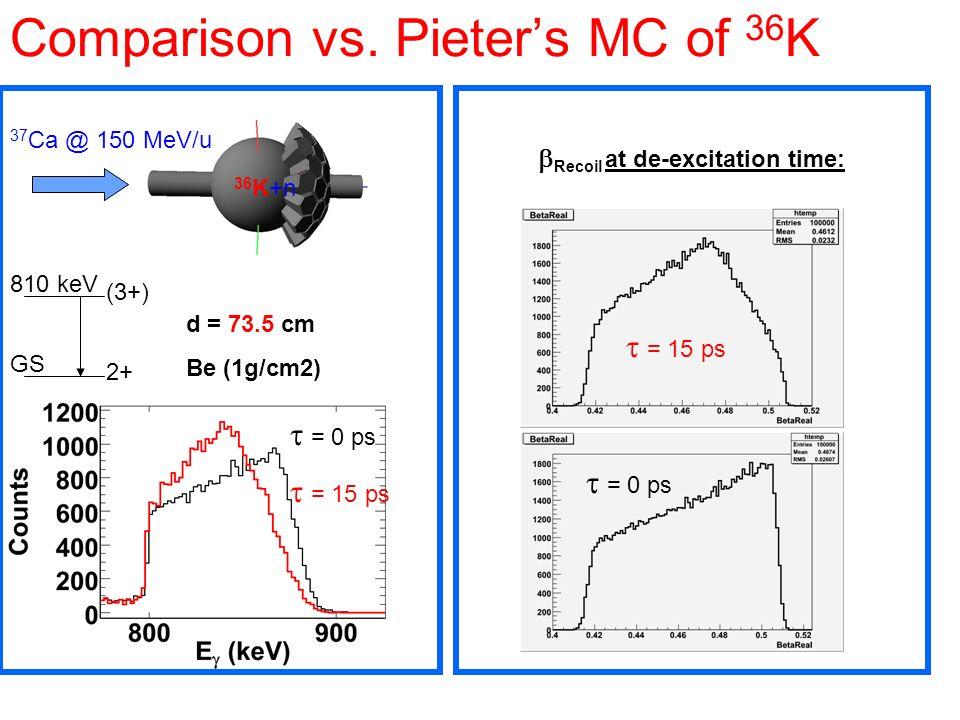Comparison vs. Pieters MC of 36 K d = 73.5 cm Be (1g/cm2) 37 Ca @ 150 MeV/u 36 K+n 2+ (3+) 810 keV GS Recoil at de-excitation time: = 15 ps = 0 ps = 1