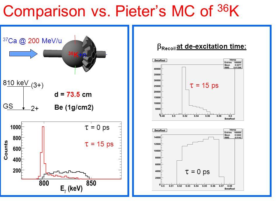 Comparison vs. Pieters MC of 36 K d = 73.5 cm Be (1g/cm2) 37 Ca @ 200 MeV/u 36 K+n 2+ (3+) 810 keV GS Recoil at de-excitation time: = 15 ps = 0 ps = 1