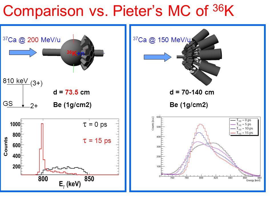 Comparison vs. Pieters MC of 36 K d = 73.5 cm Be (1g/cm2) 37 Ca @ 200 MeV/u 36 K+n 2+ (3+) 810 keV GS = 0 ps = 15 ps d = 70-140 cm Be (1g/cm2) 37 Ca @