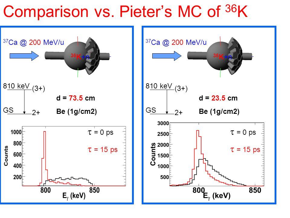 Comparison vs. Pieters MC of 36 K d = 73.5 cm Be (1g/cm2) 37 Ca @ 200 MeV/u 36 K+n 2+ (3+) 810 keV GS = 0 ps = 15 ps d = 23.5 cm Be (1g/cm2) 37 Ca @ 2