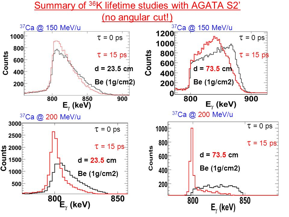 Summary of 36 K lifetime studies with AGATA S2 (no angular cut!) d = 73.5 cm Be (1g/cm2) 37 Ca @ 200 MeV/u = 0 ps = 15 ps d = 23.5 cm Be (1g/cm2) 37 C