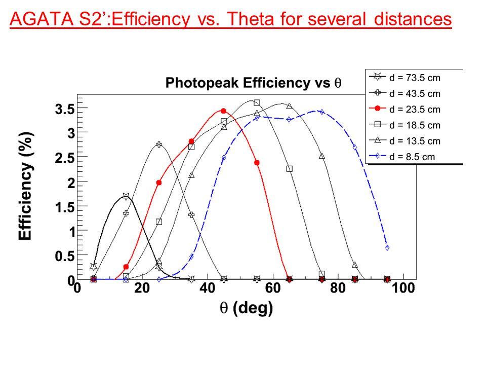 AGATA S2:Efficiency vs. Theta for several distances