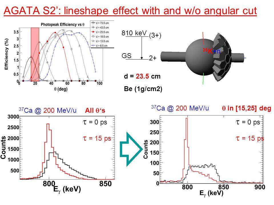 AGATA S2: lineshape effect with and w/o angular cut 36 K+n d = 23.5 cm Be (1g/cm2) 37 Ca @ 200 MeV/u = 0 ps = 15 ps = 0 ps = 15 ps in [15,25] deg 2+ (