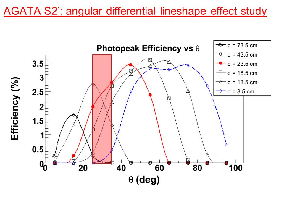 AGATA S2: angular differential lineshape effect study