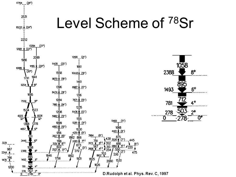 Level Scheme of 78 Sr D.Rudolph et al. Phys. Rev. C, 1997