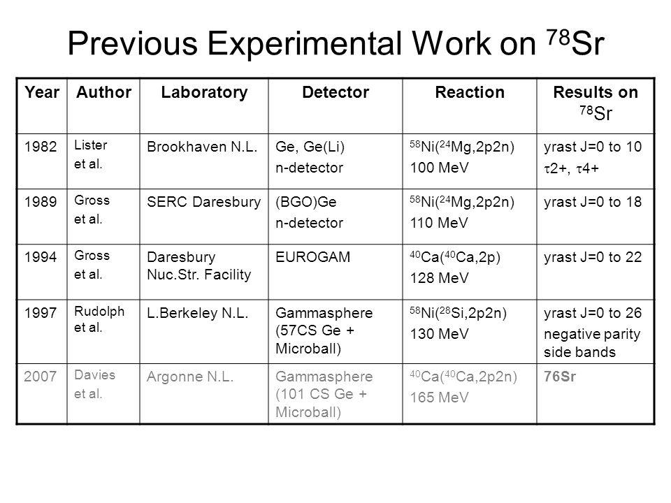 Previous Experimental Work on 78 Sr YearAuthorLaboratoryDetectorReactionResults on 78 Sr 1982 Lister et al. Brookhaven N.L.Ge, Ge(Li) n-detector 58 Ni