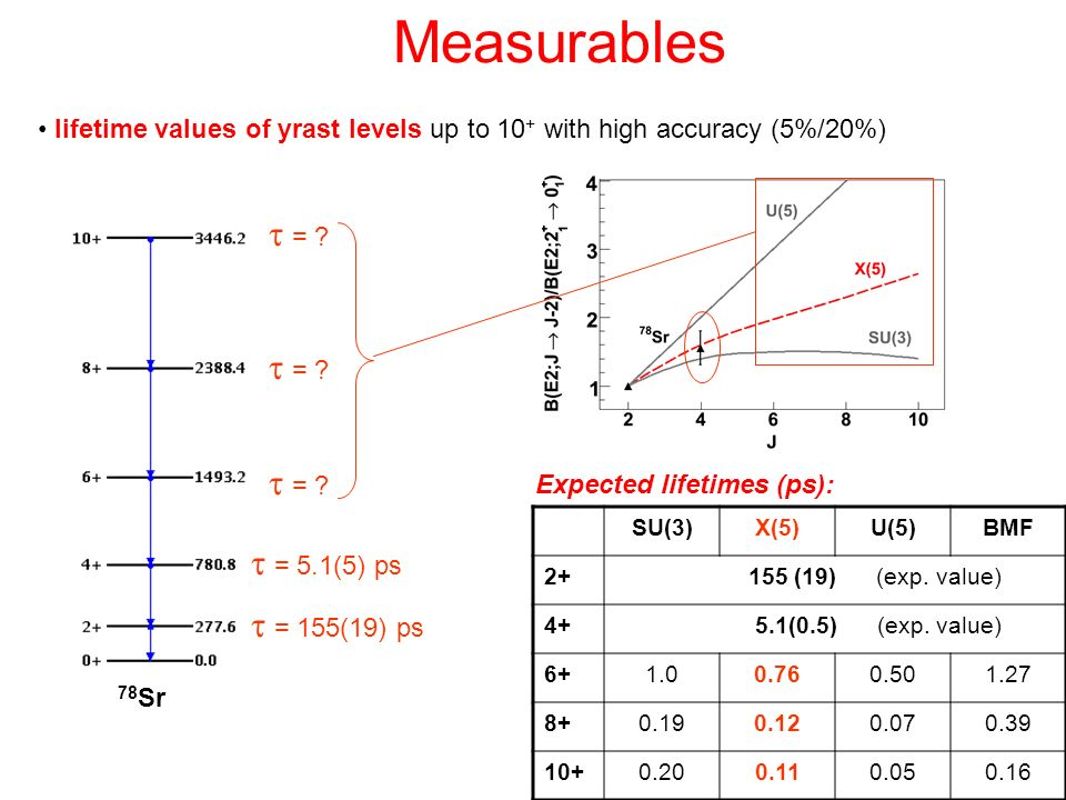 Measurables lifetime values of yrast levels up to 10 + with high accuracy (5%/20%) = 155(19) ps = 5.1(5) ps = ? SU(3)X(5)U(5)BMF 2+ 155 (19) (exp. val
