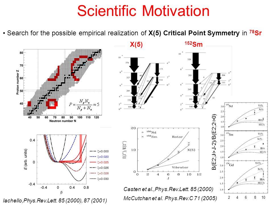 Search for the possible empirical realization of X(5) Critical Point Symmetry in 78 Sr McCutchan et al. Phys.Rev.C 71 (2005) Casten et al.,Phys.Rev.Le