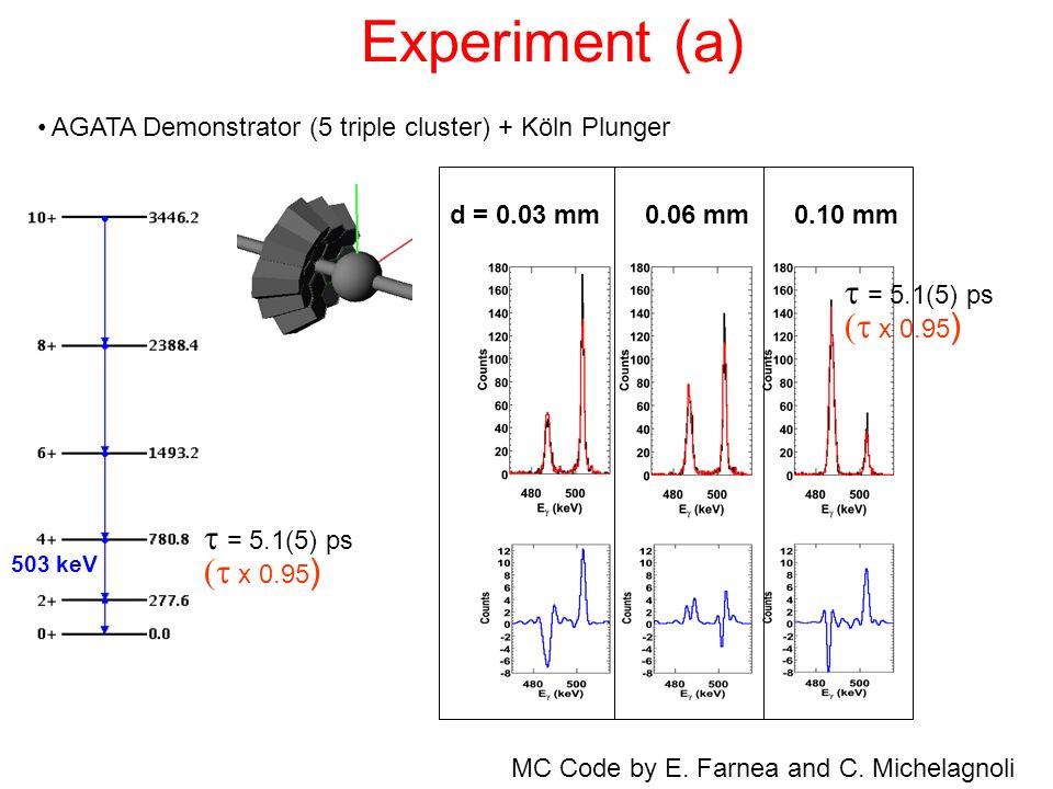 Experiment (a) AGATA Demonstrator (5 triple cluster) + Köln Plunger = 5.1(5) ps d = 0.03 mm 0.06 mm 0.10 mm x 0.95 ) = 5.1(5) ps x 0.95 ) 503 keV MC C