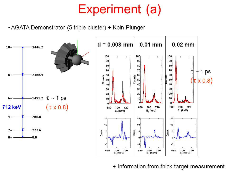 Experiment (a) AGATA Demonstrator (5 triple cluster) + Köln Plunger d = 0.008 mm 0.01 mm 0.02 mm + Information from thick-target measurement ~ 1 ps x
