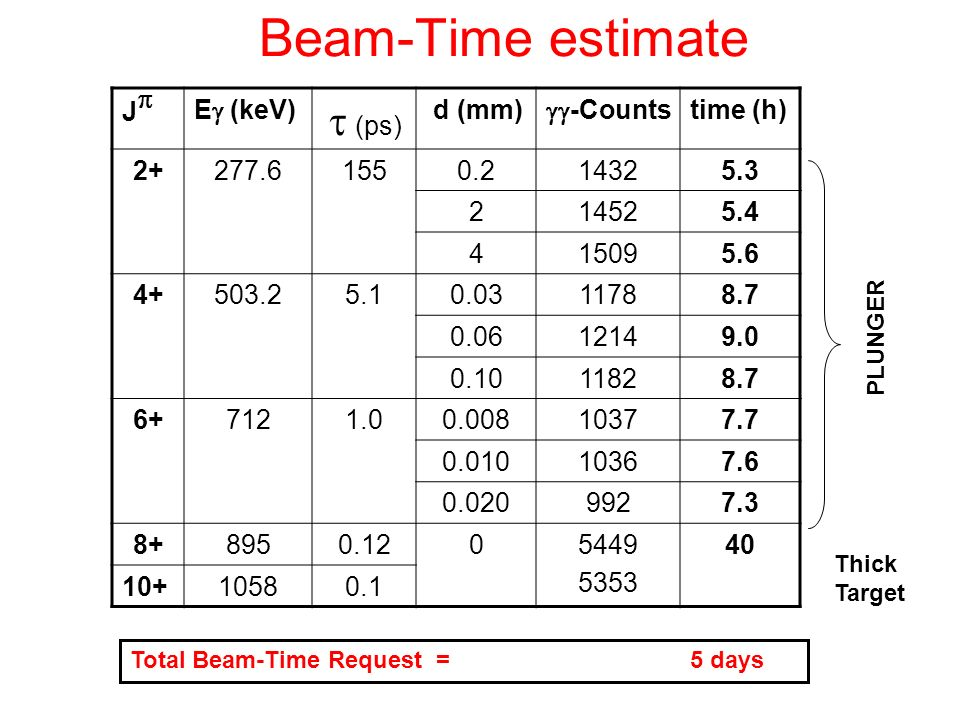Beam-Time estimate J E (keV) (ps) d (mm) -Counts time (h) 2+277.61550.214325.3 214525.4 415095.6 4+503.25.10.0311788.7 0.0612149.0 0.1011828.7 6+7121.