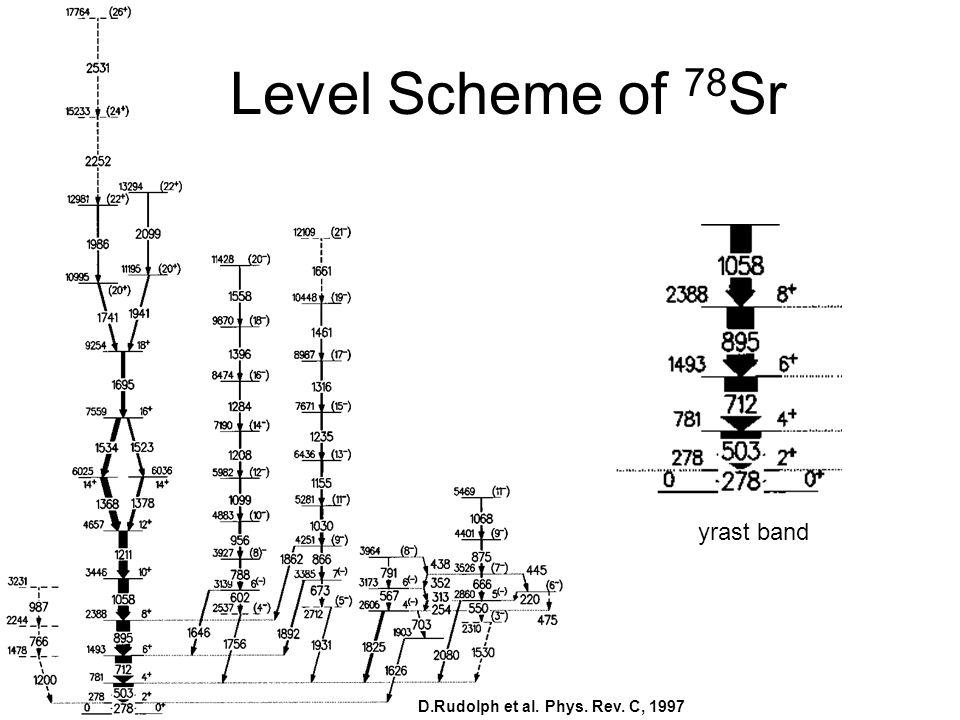 Level Scheme of 78 Sr D.Rudolph et al. Phys. Rev. C, 1997 yrast band