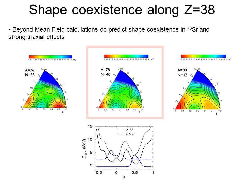 Shape coexistence along Z=38 Beyond Mean Field calculations do predict shape coexistence in 78 Sr and strong triaxial effects
