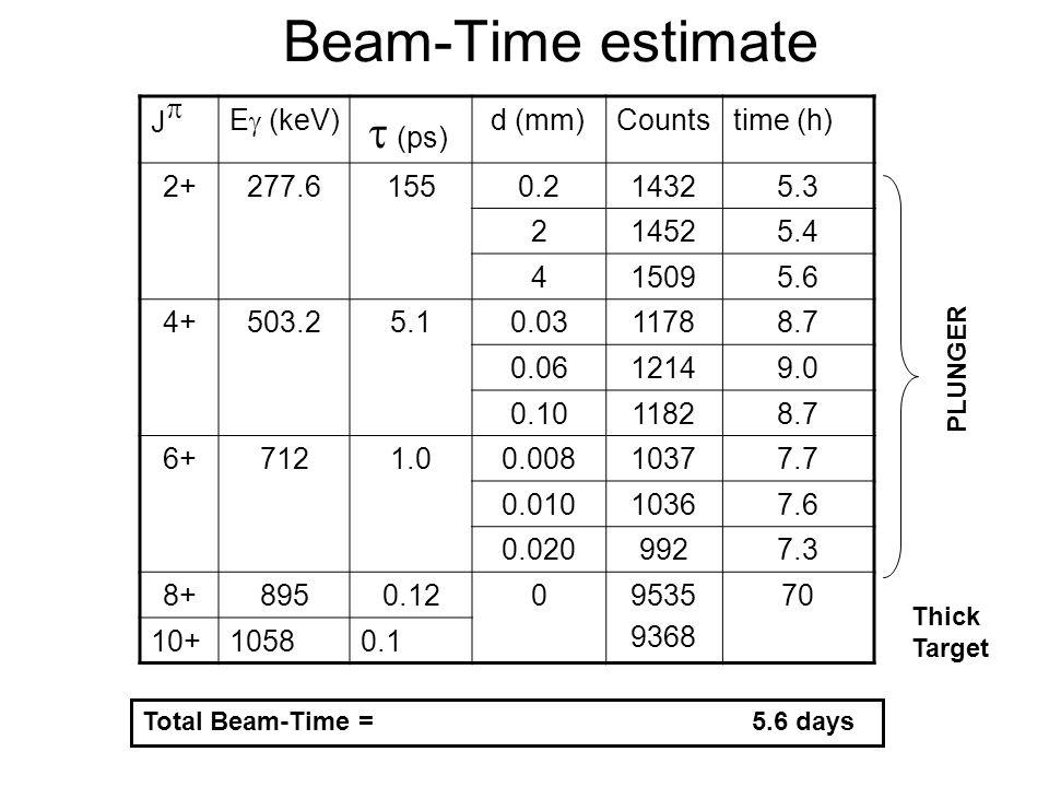 Beam-Time estimate J E (keV) (ps) d (mm)Countstime (h) 2+277.61550.214325.3 214525.4 415095.6 4+503.25.10.0311788.7 0.0612149.0 0.1011828.7 6+7121.00.