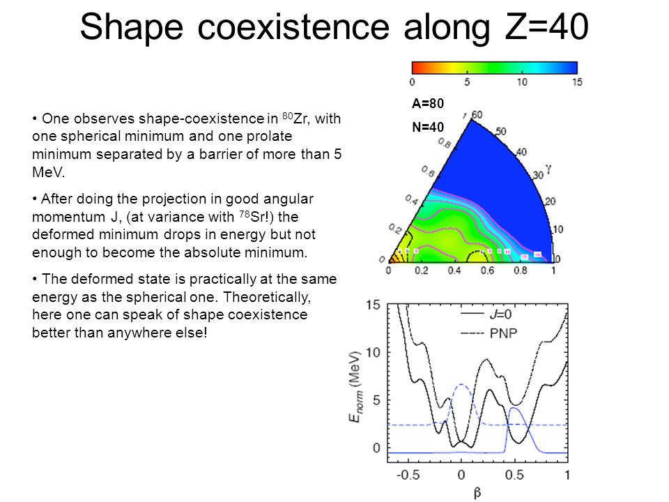 Shape coexistence along Z=40 A=80 N=40 One observes shape-coexistence in 80 Zr, with one spherical minimum and one prolate minimum separated by a barr