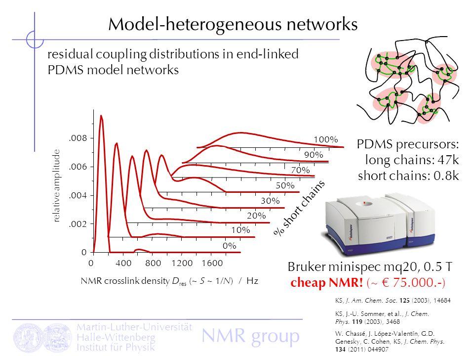 Martin-Luther-Universität Halle-Wittenberg Institut für Physik NMR group Model-heterogeneous networks 040080012001600 0.002.004.006.008 relative ampli