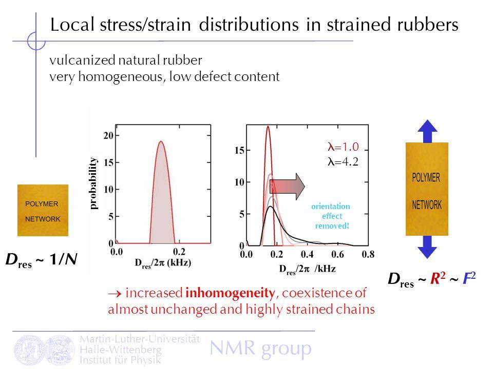 Martin-Luther-Universität Halle-Wittenberg Institut für Physik NMR group Local stress/strain distributions in strained rubbers vulcanized natural rubb