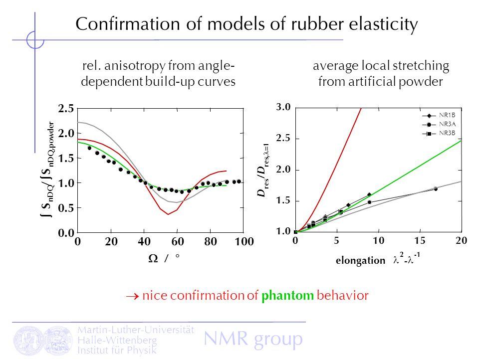 Martin-Luther-Universität Halle-Wittenberg Institut für Physik NMR group Confirmation of models of rubber elasticity 3.0 2.5 2.0 1.5 1.0 D res /D/D re