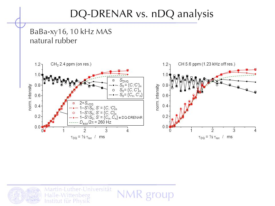 Martin-Luther-Universität Halle-Wittenberg Institut für Physik NMR group DQ-DRENAR vs. nDQ analysis BaBa-xy16, 10 kHz MAS natural rubber