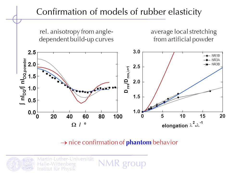 Martin-Luther-Universität Halle-Wittenberg Institut für Physik NMR group Confirmation of models of rubber elasticity 3.0 2.5 2.0 1.5 1.0 D res /D res,
