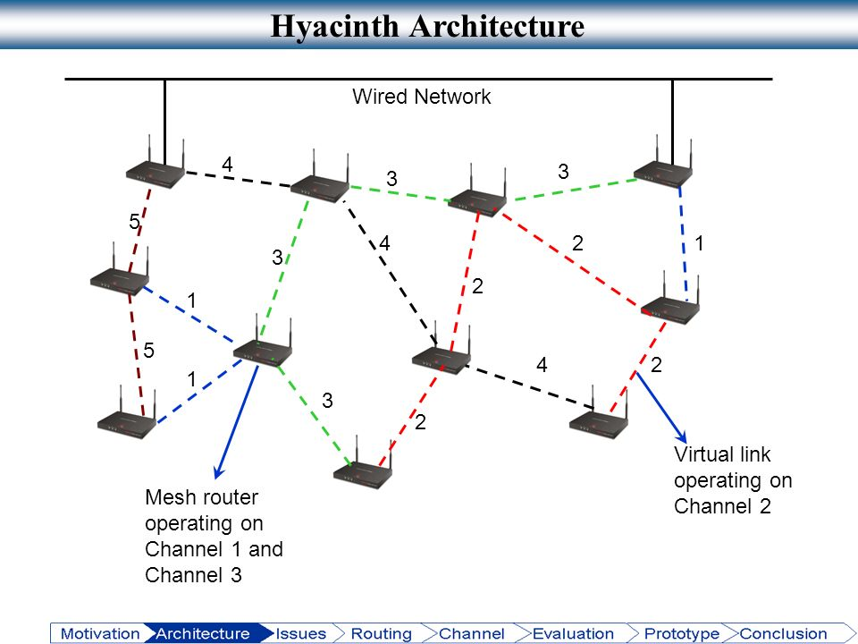 Hyacinth Architecture 5 5 4 3 1 1 3 3 3 12 2 2 2 4 4 Wired Network Virtual link operating on Channel 2 Mesh router operating on Channel 1 and Channel