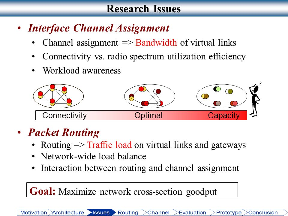 Research Issues Interface Channel Assignment Channel assignment => Bandwidth of virtual links Connectivity vs. radio spectrum utilization efficiency W