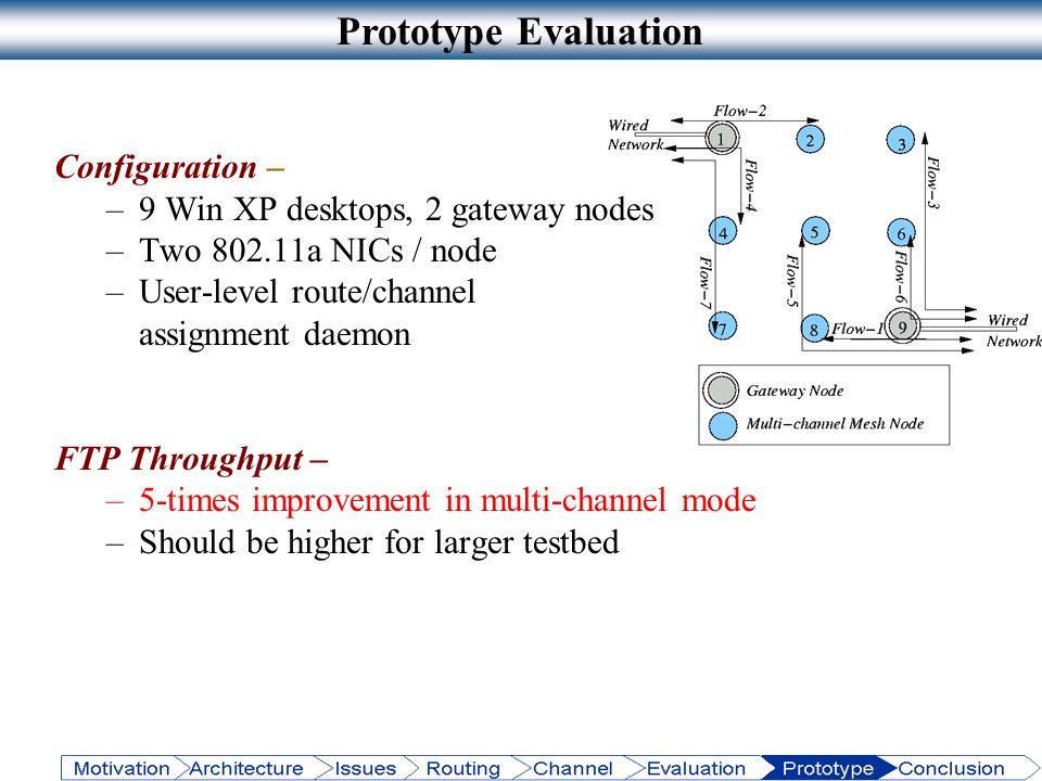 Prototype Evaluation Configuration – –9 Win XP desktops, 2 gateway nodes –Two 802.11a NICs / node –User-level route/channel assignment daemon FTP Thro
