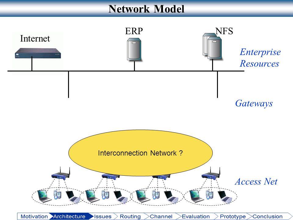 Access Net Internet NFSERP Enterprise Resources Network Model Interconnection Network ? Gateways