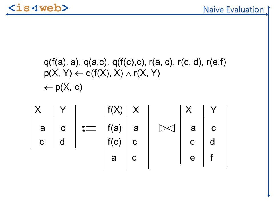 of 20 Naive Evaluation q(f(a), a), q(a,c), q(f(c),c), r(a, c), r(c, d), r(e,f) p(X, Y) q(f(X), X) r(X, Y) p(X, c) f(X) X f(a) f(c) a c X Y a c c d X Y ac cd efac