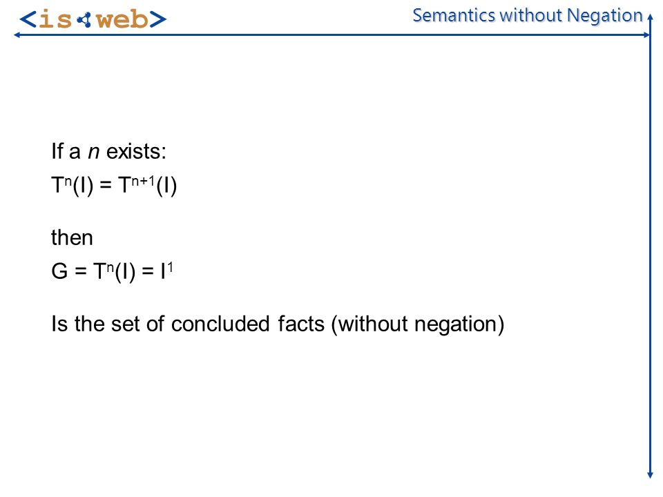 of 20 Semantics without Negation If a n exists: T n (I) = T n+1 (I) then G = T n (I) = I 1 Is the set of concluded facts (without negation)