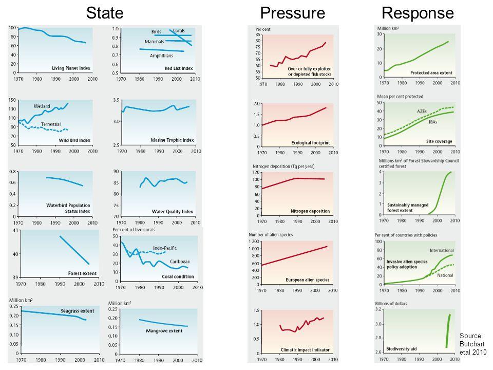 StatePressureResponse Source: Butchart etal 2010