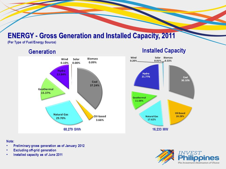 ENERGY - Gross Generation and Installed Capacity, 2011 (Per Type of Fuel/Energy Source) 68,279 GWh Note: Preliminary gross generation as of January 2012 Excluding off-grid generation Installed capacity as of June 2011 16,233 MW Generation Installed Capacity