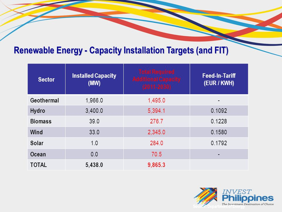 Renewable Energy - Capacity Installation Targets (and FIT) Source: Department of Energy Sector Installed Capacity (MW) Total Required Additional Capacity ( ) Feed-In-Tariff (EUR / KWH) Geothermal 1,966.01, Hydro 3,400.05, Biomass Wind 33.02, Solar Ocean TOTAL5,438.09,865.3
