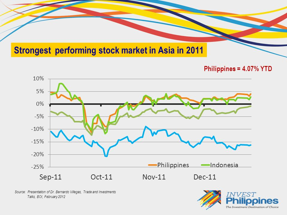 GDP (Q1 2012)6.4% GNP (Q1 2012)5.8% Headline inflation (May 2012)2.9% Stable and resilient economic growth Headline Inflation Rates in the Philippines, All Items (2006 = 100)