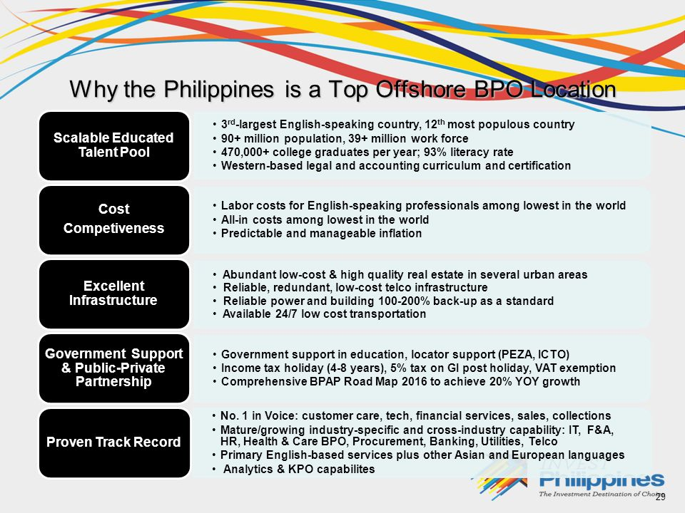 Why the Philippines is a Top Offshore BPO Location 3 rd -largest English-speaking country, 12 th most populous country 90+ million population, 39+ million work force 470,000+ college graduates per year; 93% literacy rate Western-based legal and accounting curriculum and certification Scalable Educated Talent Pool Labor costs for English-speaking professionals among lowest in the world All-in costs among lowest in the world Predictable and manageable inflation Cost Competiveness Abundant low-cost & high quality real estate in several urban areas Reliable, redundant, low-cost telco infrastructure Reliable power and building 100-200% back-up as a standard Available 24/7 low cost transportation Excellent Infrastructure Government support in education, locator support (PEZA, ICTO) Income tax holiday (4-8 years), 5% tax on GI post holiday, VAT exemption Comprehensive BPAP Road Map 2016 to achieve 20% YOY growth Government Support & Public-Private Partnership No.