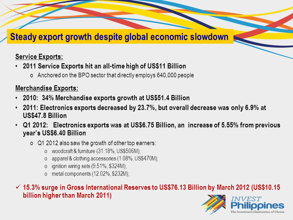 Service Exports: 2011 Service Exports hit an all-time high of US$11 Billion oAnchored on the BPO sector that directly employs 640,000 people Merchandise Exports: 2010: 34% Merchandise exports growth at US$51.4 Billion 2011: Electronics exports decreased by 23.7%, but overall decrease was only 6.9% at US$47.8 Billion Q1 2012: Electronics exports was at US$6.75 Billion, an increase of 5.55% from previous years US$6.40 Billion oQ1 2012 also saw the growth of other top earners: owoodcraft & furniture (31.18%, US$506M); oapparel & clothing accessories (1.08%, US$470M); oignition wiring sets (9.51%, $324M); ometal components (12.02%, $232M); 15.3% surge in Gross International Reserves to US$76.13 Billion by March 2012 (US$10.15 billion higher than March 2011) Steady export growth despite global economic slowdown