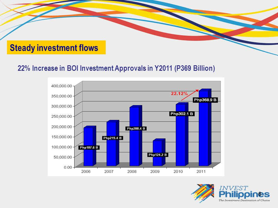 6 22% Increase in BOI Investment Approvals in Y2011 (P369 Billion) Steady investment flows